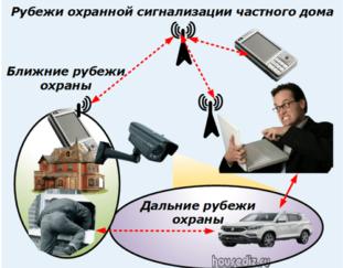 Технические требования к мобильным охранным постам